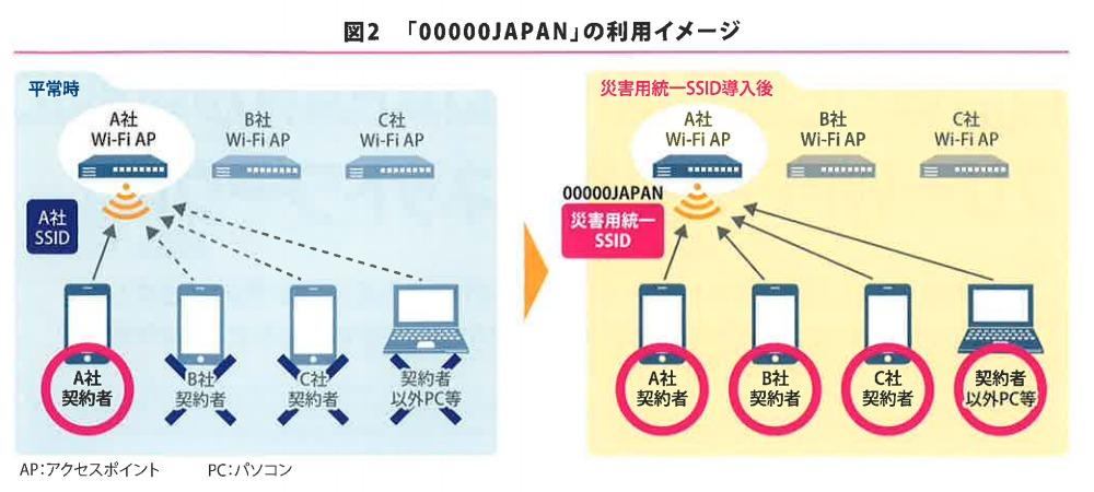 「00000JAPAN(ファイブゼロジャパン)」の利用イメージ