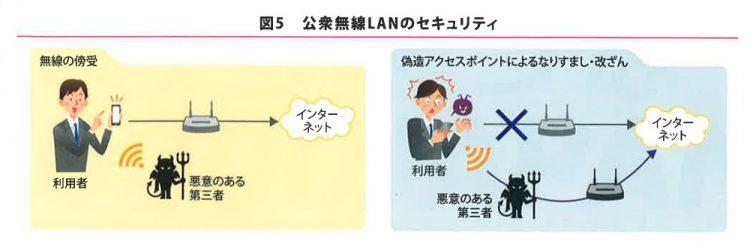 公衆無線LANのセキュリティ
