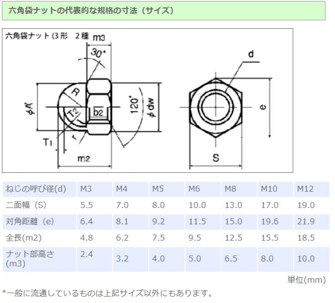 宇都宮螺子株式会社:よく分かるねじ > ナット類/六角袋ナットから引用
