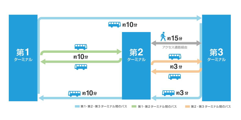 ターミナル連絡バス