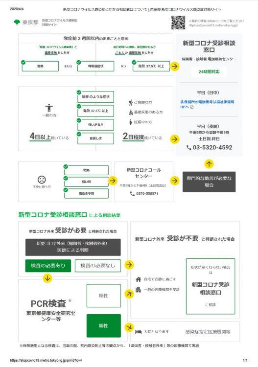 東京都 新型コロナウイルス感染症 対策サイトから