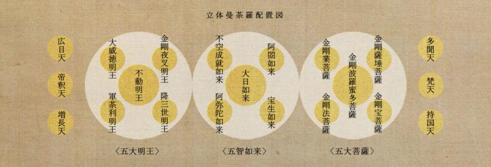東寺 立体曼荼羅配置図